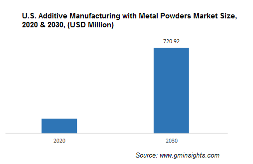 North America Additive Manufacturing with Metal Powders Market by Country