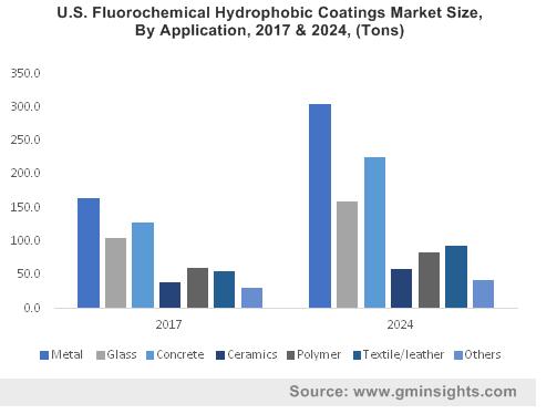 Hydrophobic Coatings Market by Application