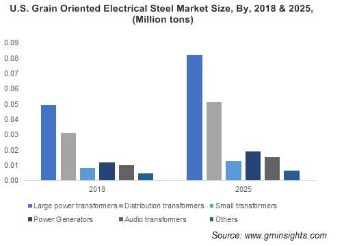 Electrical Steel Market by Product