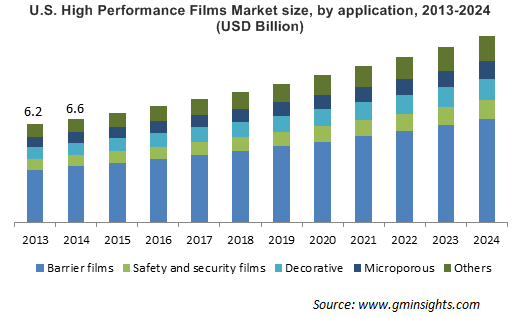 High Performance Films Market by Application