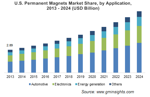Permanent Magnets Market by Application