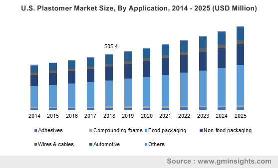 Plastomers Market by Application