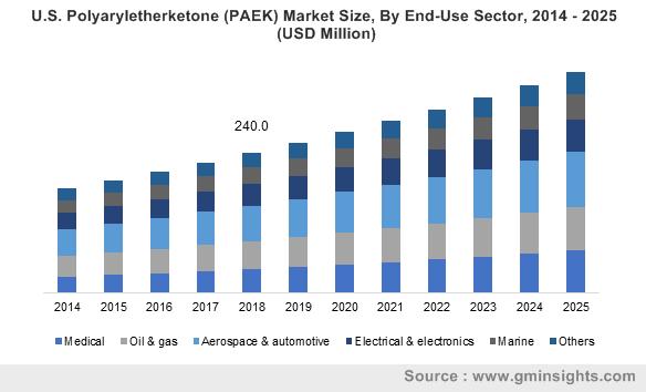 Polyaryletherketone Market by End User