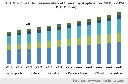 Structural Adhesives Market by Application