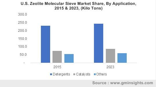 U.S. Zeolite Molecular Sieve Market Share, By Application