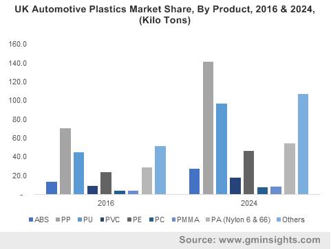Automotive Plastics Market by Product