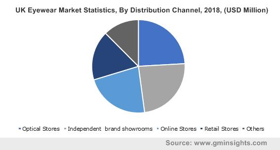 UK Eyewear Market Statistics
