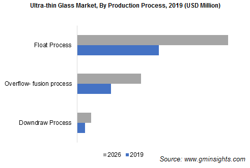Ultra-thin Glass Market by Production Process Ultra-thin Glass Market, By Production Process