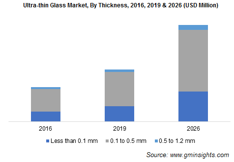 Ultra-thin Glass Market, By Thickness