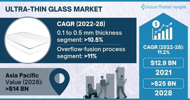 Ultra-thin Glass Market Outlook
