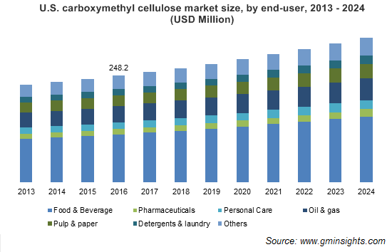 Carboxymethyl Cellulose (CMC) Market by End-User