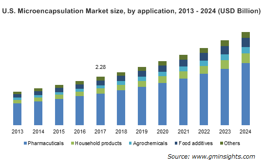 Microencapsulation Market By Application