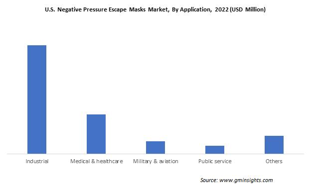 U.S. Negative Pressure Escape Mask Market by Application