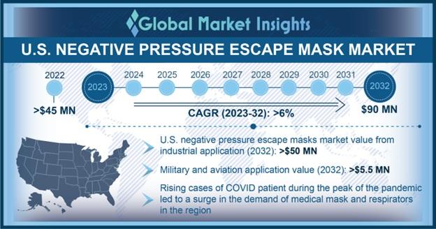 U.S. Negative Pressure Escape Mask Market Statistics