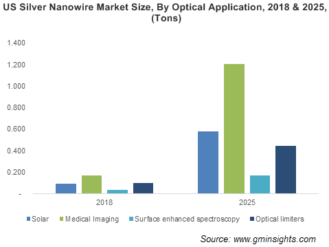 Silver Nanowires Market by Application
