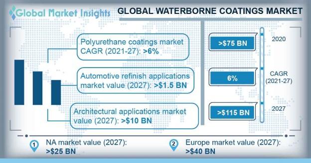 Waterborne Coatings Market Outlook