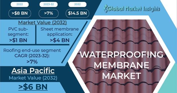 Waterproofing Membrane Market Outlook