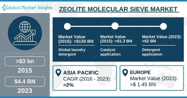 Zeolite Molecular Sieve Market Outlook