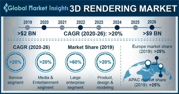 3D Rendering Market