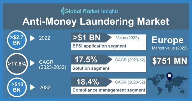 Anti-Money Laundering Market