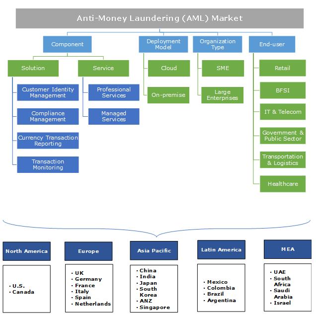 Anti-Money Laundering (AML) Market