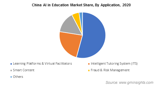 China AI in Education Market By Application