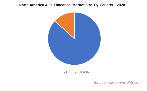 North America AI in Education Market By Country