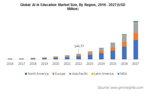 Global AI in Education Market By Region