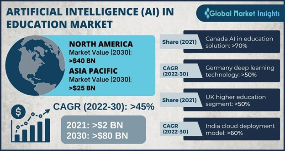 AI in Education Market