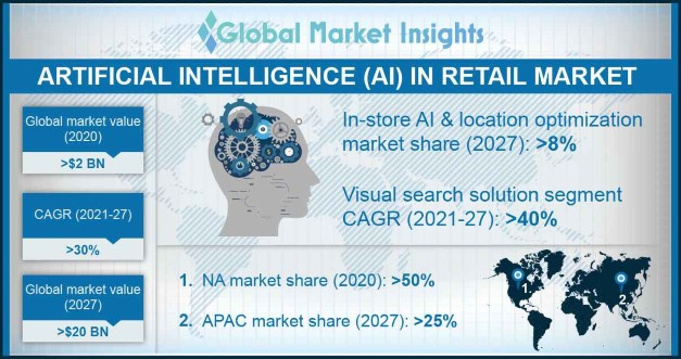 AI in Retail Market
