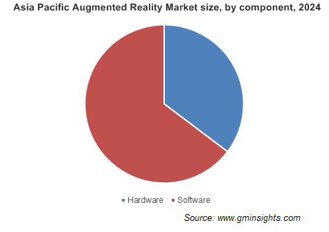 Asia Pacific Augmented Reality Market size, by component