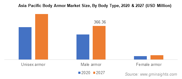 Asia Pacific Body Armor Market Size By Body Type