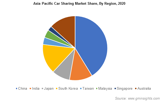 Asia Pacific Car Sharing Market Share, By Region