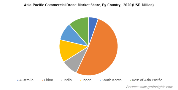 Asia Pacific Commercial Drone Market Share, By Country, 2020 (USD Million)
