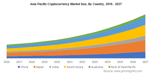 Asia Pacific Cryptocurrency Market Size, By Country