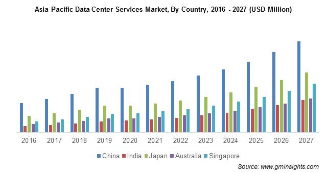 APAC Data Center Services Market Size
