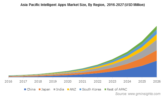 Asia Pacific Intelligent Apps Market