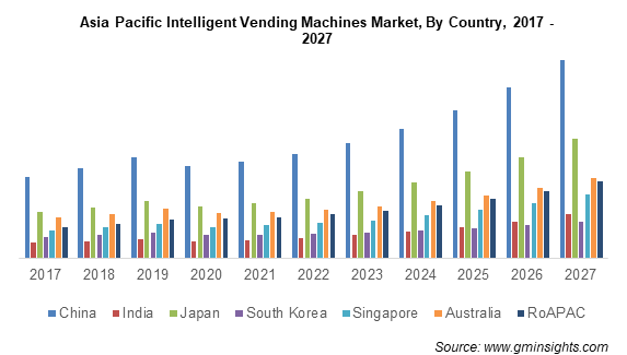 Asia Pacific Intelligent Vending Machines Market By Country