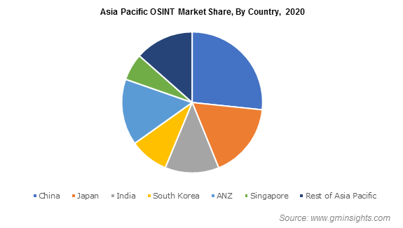 Asia Pacific OSINT Market Share, By Country