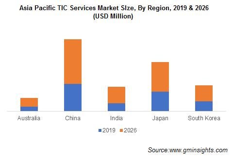 Asia Pacific TIC Services Market