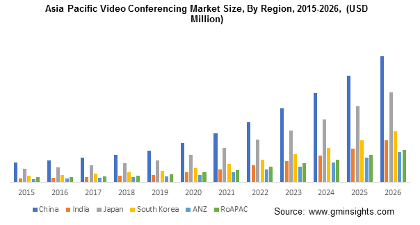 Asia Pacific Video Conferencing Market