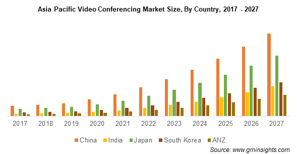 Asia Pacific Video Conferencing Market Size By Country