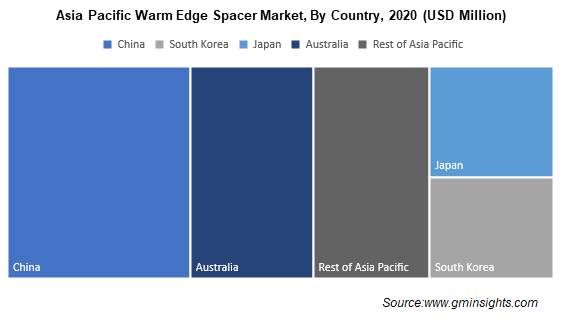 Asia Pacific Warm Edge Spacer Market By Country