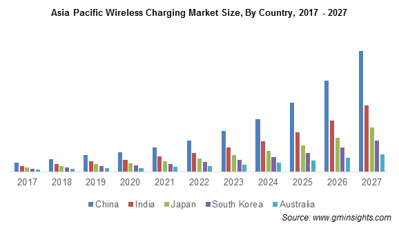 Asia Pacific Wireless Charging Market Size, By Country