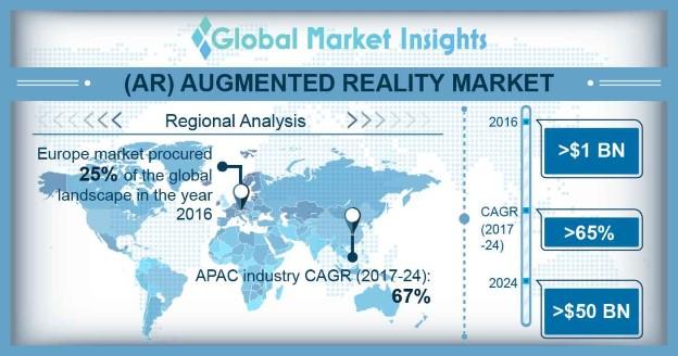 Augmented Reality (AR) Market