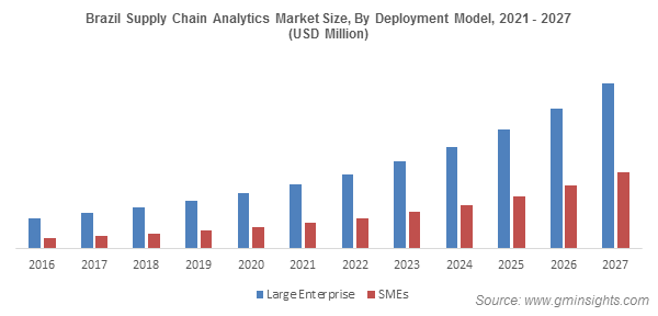 Brazil Supply Chain Analytics Market Share