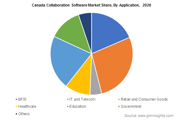 Canada Collaboration Software Market Share, By Application