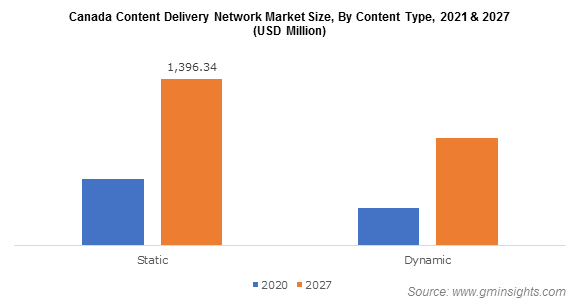 Canada Content Delivery Network Market