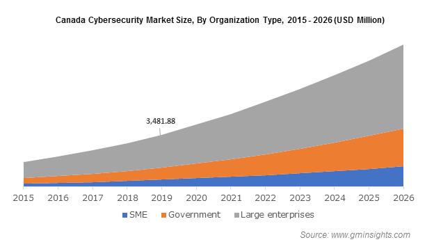 Canada Cybersecurity Market