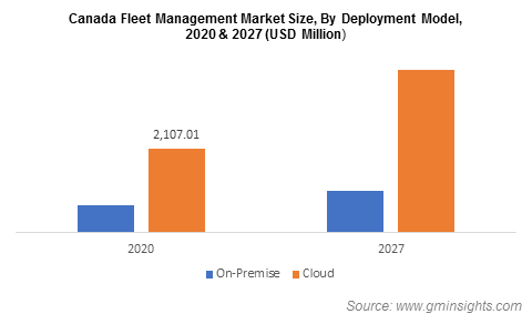 Canada Fleet Management Market Size, By Deployment Model